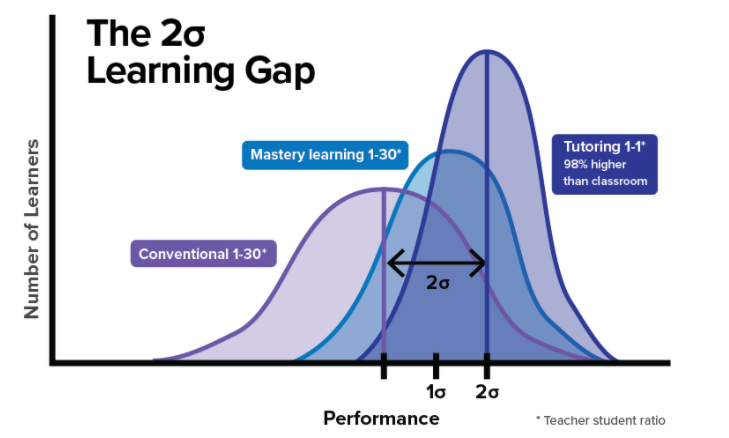 Bloom's Two Sigma problem shows higher performance for students taught using a 1:1 student teacher ratio.